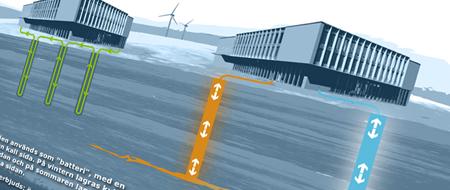 Framtidens energiförsörjning: fritt och förnyelsebart